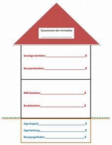 Haus Kaufen Wie Finanzieren - baufinanzierung