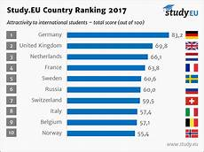 area top europe voici la liste des 10 meilleurs pays o 249 233 tudier en europe