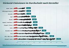 Abgaswerte Pkw Tabelle - adac reveals diesel cars with lowest and highest nox