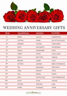 Wedding Anniversary Gifts By Year List