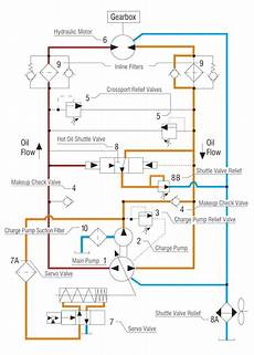 hydraulic conveyor schematic understanding and troubleshooting hydrostatic systems