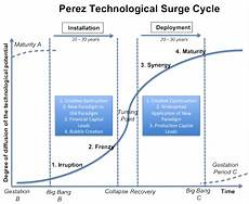 why blockchain differs from traditional technology life cycles by daniel heyman