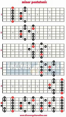 what is pentatonic scale guitar question are pentatonic scales a quot one many quot type of thing guitar