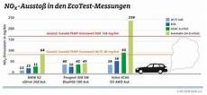 euronorm 6 diesel einf 252 hrung wltp und 6c heise autos