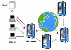 overview the internet information management services