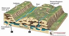 ias preparation simplified like never before landforms produced by underground water