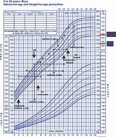 Aap Infant Growth Chart Growth Hormone With Aromatase Inhibitor May Improve Height