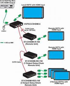 hdmi splitter cat6 distribution lifier extend multiple