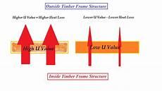 u werte understanding u values energy efficiency