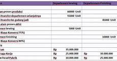 cara menghitung unit ekuivalen untuk tiap unsur biaya