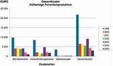 k 252 hlen mit regenwasser vorteile durch enev 2014 positive