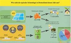 photovoltaik kosten was kostet eine photovoltaikanlage