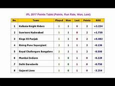 ipl 2017 points table points run rate won lost