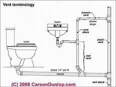 Basic Plumbing Venting Diagram Plumbing Vent Terminology