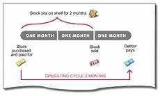 Cap Cycle Diagram by Small Business Management Toolbox Calculating Working
