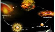 chemistry of star and planet formation science of cycles