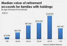 The Looming Retirement Crisis 10 000 Baby Boomers A Day