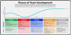 phases of team development scottgraffius com blog intersection of project leadership with