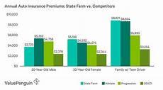 compare auto insurance rates florida state farm auto home insurance review quality service