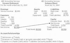 income statement to balance sheet relationship accounting pinterest