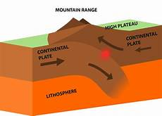 introduction to convergent plate boundaries