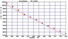 bestimmung der gaskonstanten