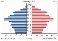 Köln Einwohnerzahl 2017 - h 228 tten sie gewusst bev 246 lkerungspyramiden im