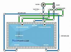 Swimming Pool Plumbing Diagrams Inground Pool Kit