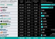 elenco banche tedesche banche a rischio in italia ed in europa 2018 elenco