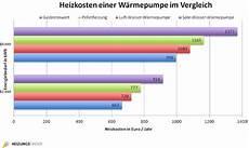 Heizkosten Einer W 228 Rmepumpe Im Vergleich