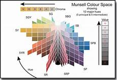 munsell colour space diagram color mixing color theory munsell color system