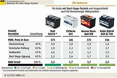 Stiftung Warentest Autobatterien Im Test - starterbatterien adac test 2012 bilder autobild de