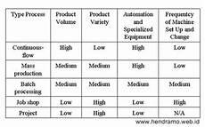 proses produksi referensi manajemen operasi