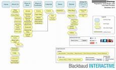 nonprofit web design process part 4a sitemaps npengage