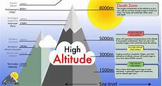 Higher Peak Altitude Chart Everything You Need To Know About Altitude Sickness