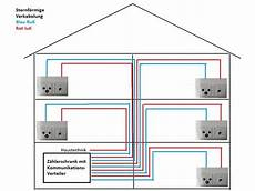 Multimedia Verkabelung Haus Netzwerk Verkabelung