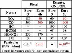 Cnam Culture Automobile Et Pollution