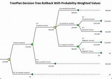 Diagram Excel Add In by Treeplan Software Analytic Add Ins For Excel
