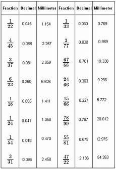decimal equivalent worksheets 7115 12 best images of 1 1000 number worksheets romen numerals connect the dots worksheets