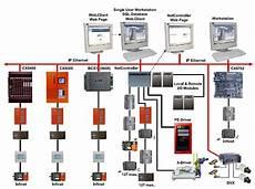 Building Ddc System Hvac Wiring by Refrigeration Bms Refrigeration System