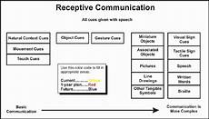receptive communication how children understand your messages to them