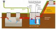 pompe de relevage egout schema assainissement avec pompe de relevage