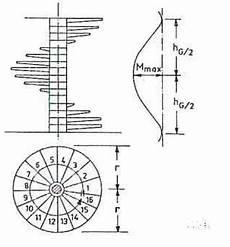 treppenkonstruktion spindeltreppen baustatik wiki