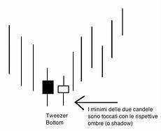 candele giapponesi figure glossario e definizioni di trading e finanza tweezer top