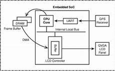 linux kernel framebuffer frame buffer drivers essential linux device drivers 嵌入式linux中文站