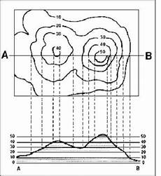 earth science contour lines worksheet 13330 the trouble with topos activity teaching maps map skills topography map