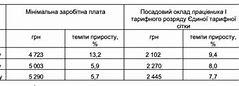 прожиточный минимум в московской области будет в 2020 году