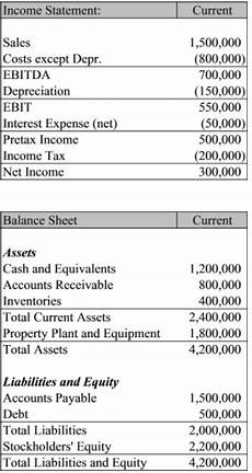 solved below is the current income statement and balance chegg com