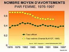 Transvie Documentation Sur L Avortement Statistiques D