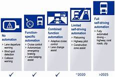 Automatisierung Des Stra 223 Eng 252 Terfernverkehrs 187 Zukunft